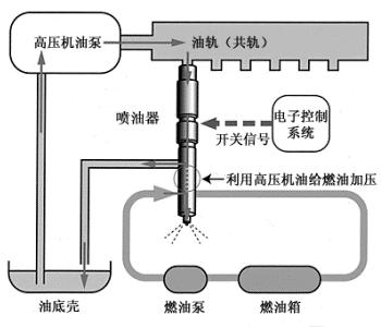 柴油机电控高压共轨燃油喷射技术