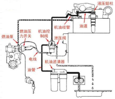 柴油机电控泵喷嘴燃油系统