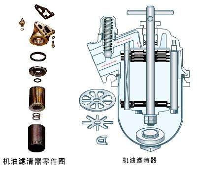 发动机润滑系统之机油滤清器