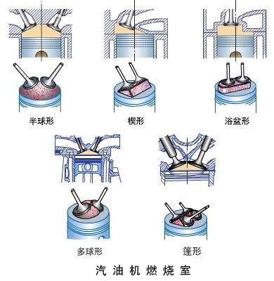 发动机燃烧室的概念和基本结构