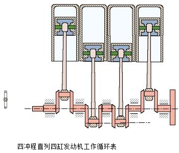 四冲程直列四缸发动机工作序列表