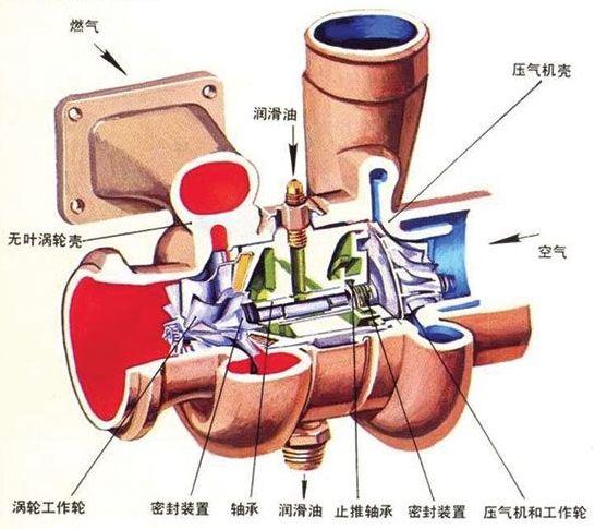 涡轮增压器结构简图