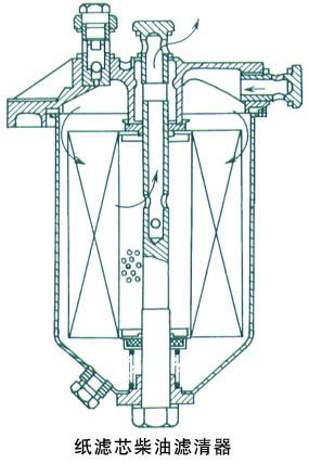 三摩车油路结构图