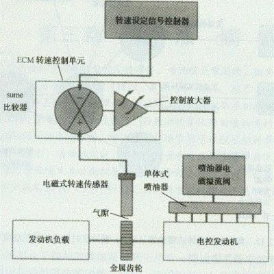 电子闭环控制调速电路原理图  电压脉冲数等于齿轮齿数乘以发动机转速