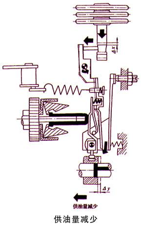大气压力补偿器的功用是随着大气压力的降低或海拔高度的
