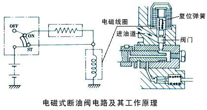 当柴油机停机时,将起动开关旋至off位置,这时电路断开,阀门在复位弹簧