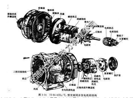 同步发电机的基本结构